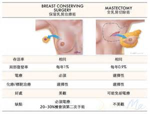 breast success hk picture 1