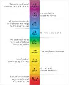 quit smoking benefits picture 15