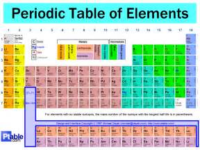 chemical elements on the hair that reacts to picture 22