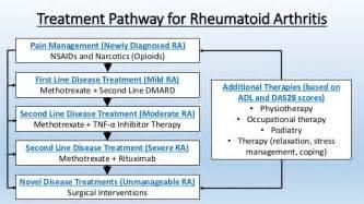 rheumatoid arthritis pain relief picture 9