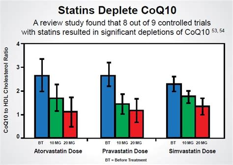 coq10 deficiency/statin drug picture 2
