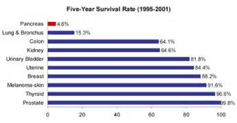 survival rate of liver cancer picture 19