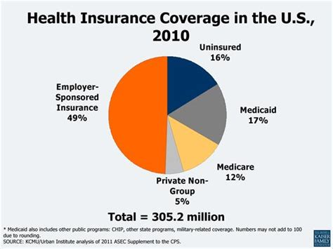 health insurance coverage picture 5