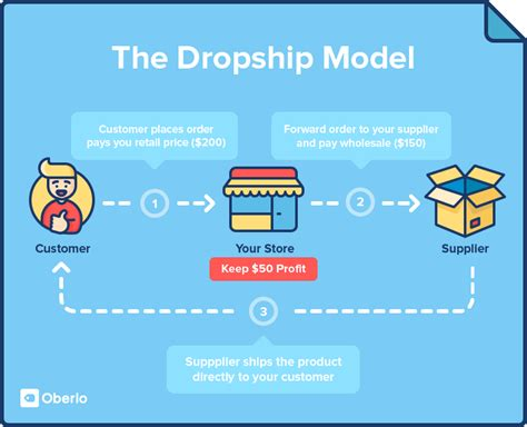 online drop ship business picture 9