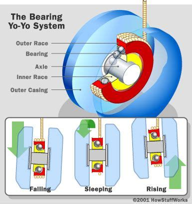 how to make a duncan yo-yo sleep picture 1
