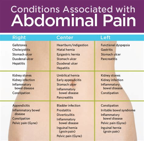 abdominal pain relief picture 9