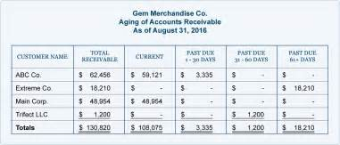 aging schedule for accounts receivables picture 17