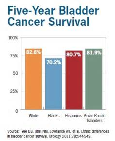 bladder cancer survivor rate picture 1