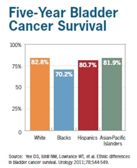 bladder cancer survivor rate picture 1