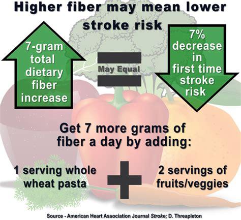 fiber vs. blood pressure picture 14