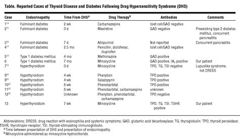 causes of high levels of thyroid peroxidase atb picture 7