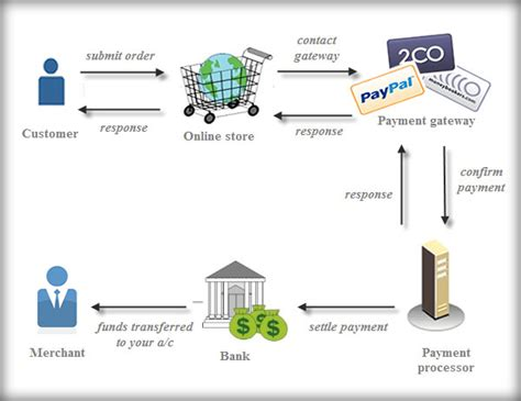 credit card application processing as a business for picture 5