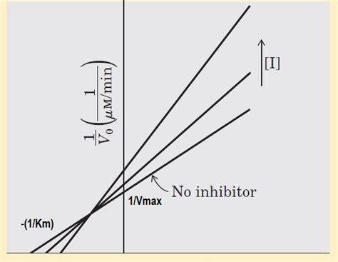 vmax graph picture 13