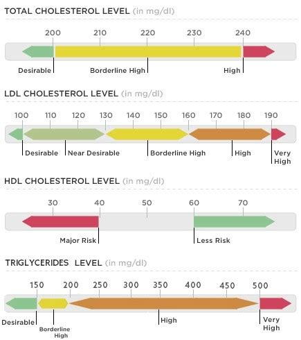 what does it mean when cholesterol hdl and picture 2