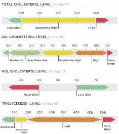 what numbers are good for cholesterol picture 10