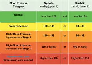 Blood pressure during stress test picture 1