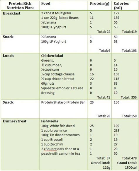 muscle gaining diet picture 3