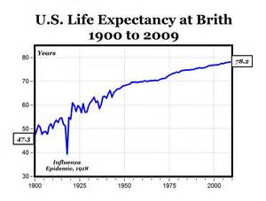 historical aging charts picture 14
