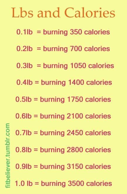 Calories per day for weight loss picture 1