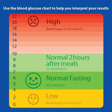 accutrend cholesterol and glucose normal values picture 5