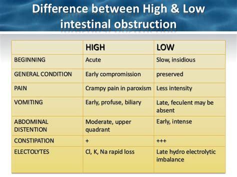 symptoms of intestinal blockage picture 3