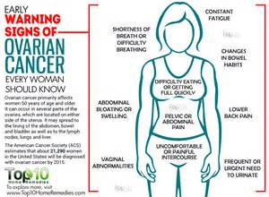 ovarian cancer symptoms body hair picture 2