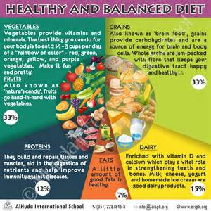 balanced nutritional diet picture 21