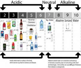 acidity in diet soft drinks picture 7