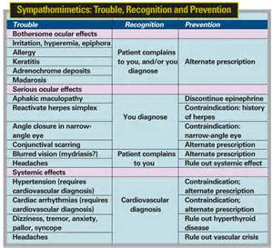 List of high blood pressure pills picture 7