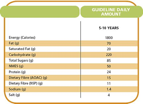 2009 dietary guidelines picture 9