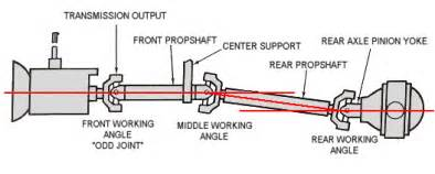 cardon joint phasing when used at high angles picture 13