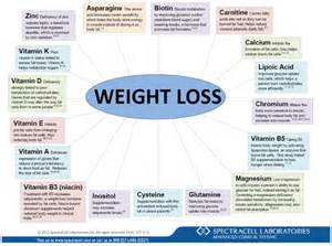 diagnosis of weight loss picture 11