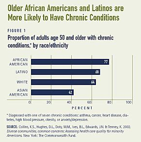effects of aging in african american culture picture 7