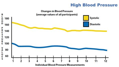 high blood pressure studies in houston picture 5
