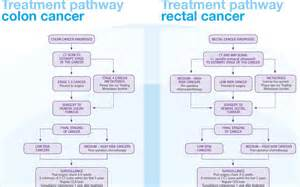 chemotherapy for colon cancer picture 5