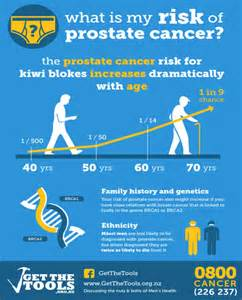 Prostate cancer and psa picture 5