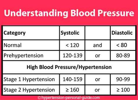 What too high blood pressure reading 90 picture 9