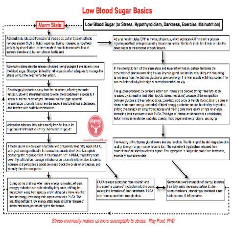 can stress elevate blood sugar in non diabetics picture 1