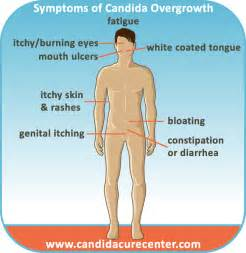 intestinal candida symptoms picture 5