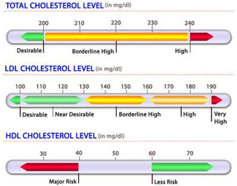Cholesterol levels in different picture 7