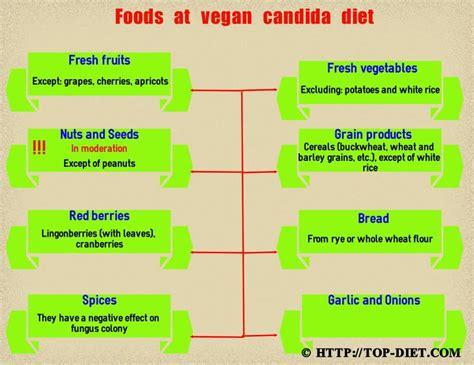 antiyeast diet picture 11
