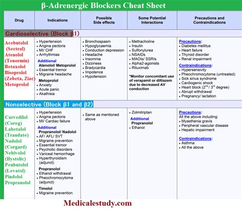 can atkins diet work with beta blocker meds? picture 3