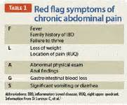 salamat dok episodes about abdominal pain picture 11