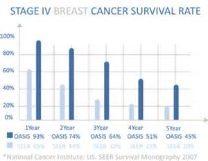stage 3 cancer survival rate picture 9