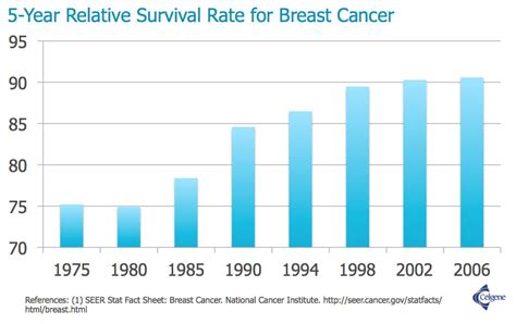 Colon cancer mortality rates picture 7