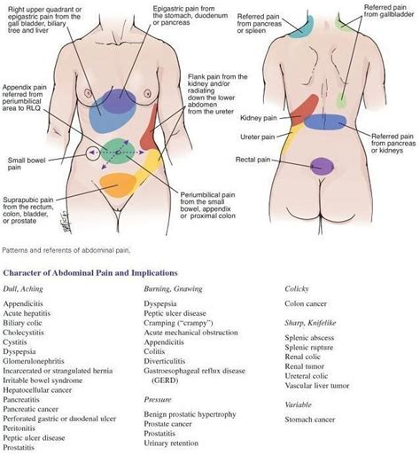 colon cancer and upper stomach pain picture 4