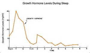 human growth hormone levels in s picture 1