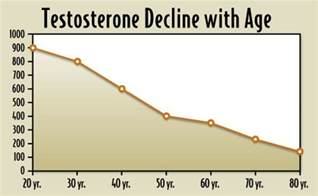 free testosterone levels by age group picture 3
