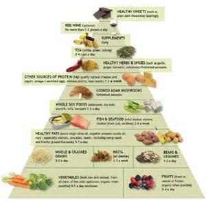 bladder diet picture 2