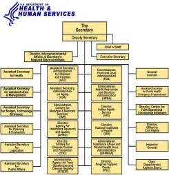 us department of health and human services picture 15